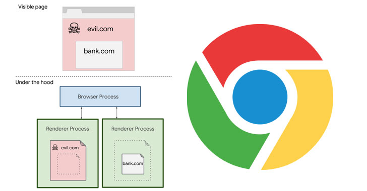"""Google bật tính năng """"Site Isolation"""" làm mặc định trên Google Chrome phiên bản máy tính"""