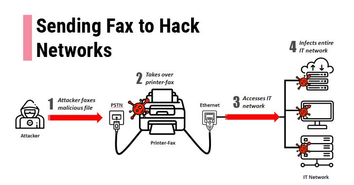 Chỉ cần một bàn Fax, tin tặc có thể xâm nhập vào mạng máy tính của bạn