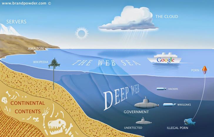 Sự thật về các tầng ở DeepWeb? DeepWeb có bao nhiêu tầng?